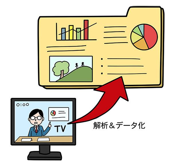 テレビCMメタデータ生成システム