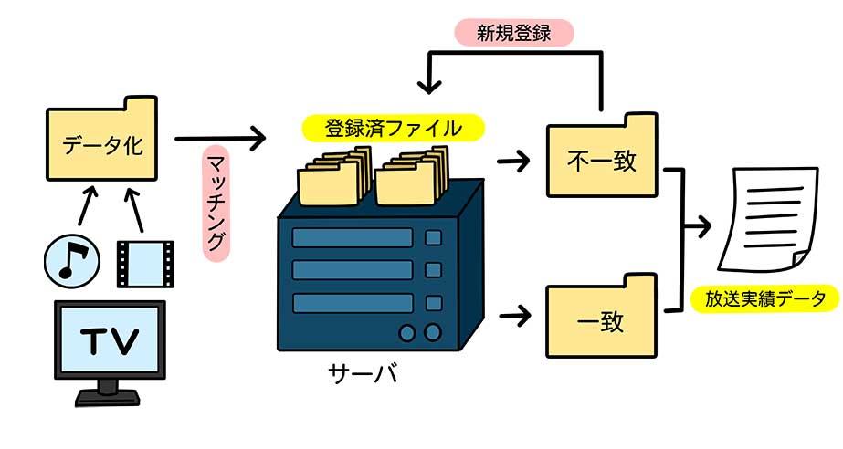 コンテンツ認識エンジン・音ナビ